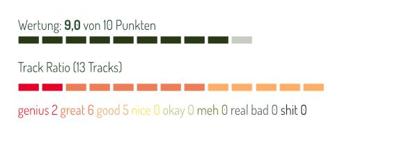 Ranking Timo