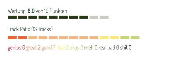Ranking Kills